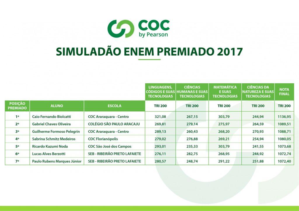 Alunos COC Araraquara surpreendem no Simulado ENEM